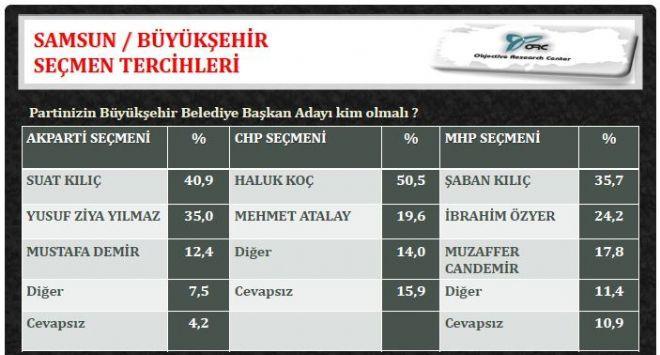 ORCnin Karadeniz Bölgesi Yerel Seçim Anketi galerisi resim 2