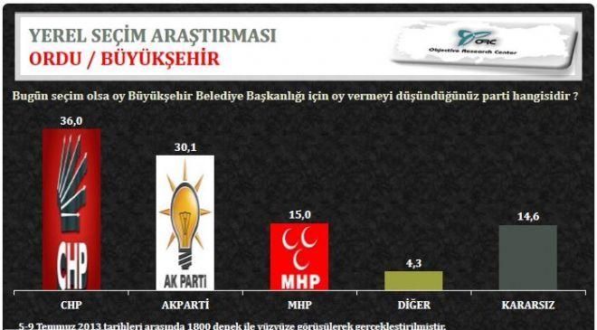 ORCnin Karadeniz Bölgesi Yerel Seçim Anketi galerisi resim 7