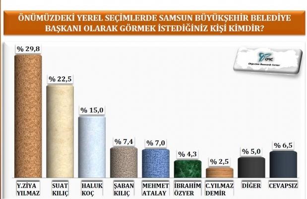 Samsun ve Trabzonda AK Parti, Orduda CHP Önde galerisi resim 3