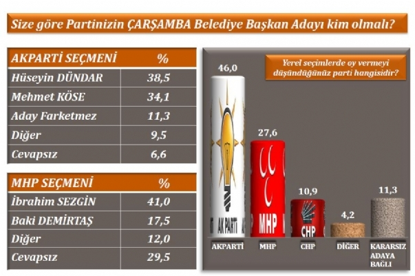 Samsun ve Trabzonda AK Parti, Orduda CHP Önde galerisi resim 4
