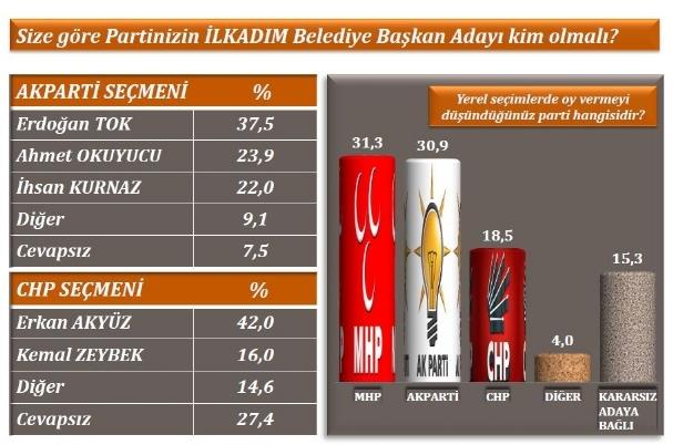 Samsun ve Trabzonda AK Parti, Orduda CHP Önde galerisi resim 5