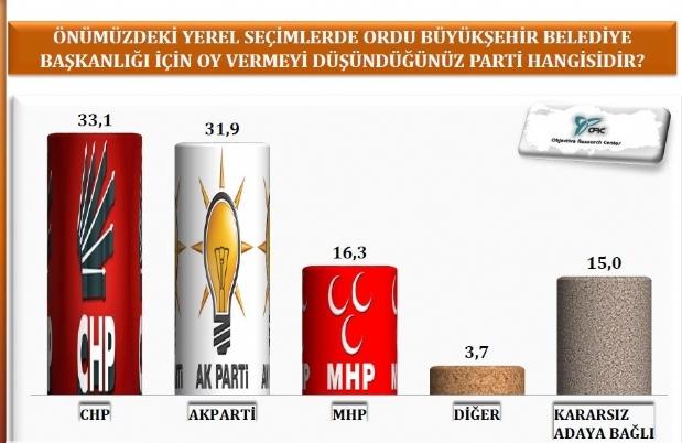 Samsun ve Trabzonda AK Parti, Orduda CHP Önde galerisi resim 7