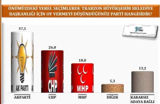 Samsun ve Trabzonda AK Parti, Orduda CHP Önde galerisi resim 9