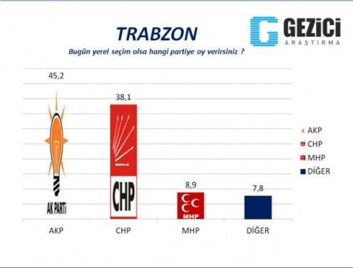 Samsun,Ordu ve Trabzonda Büyükşehir Anket Sonuçları galerisi resim 3
