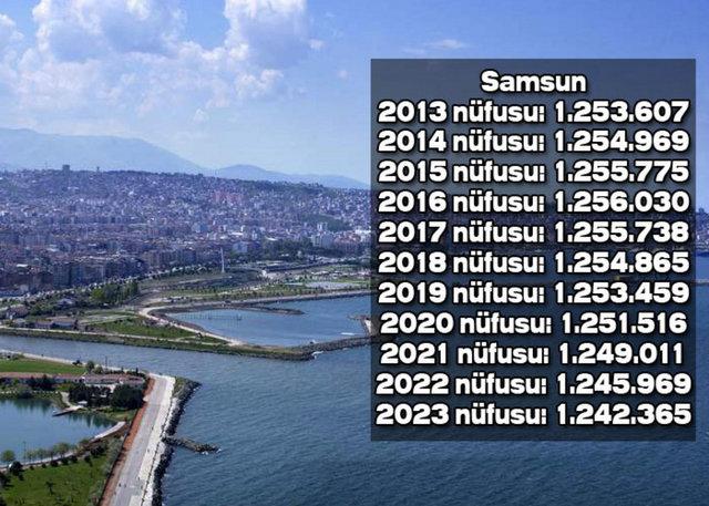 İşte Orta ve Doğu Karadenizdeki illerin 2023teki nüfusu galerisi resim 2