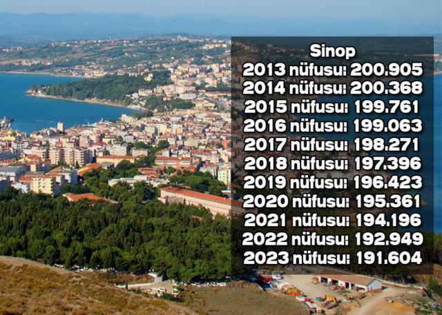 İşte Orta ve Doğu Karadenizdeki illerin 2023teki nüfusu galerisi resim 4