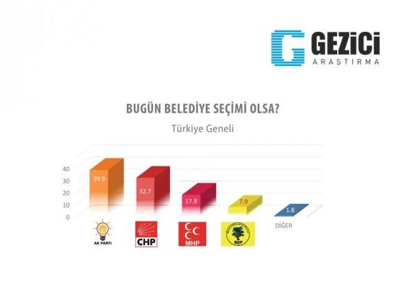 AK Partide olay olacak anket!  galerisi resim 1