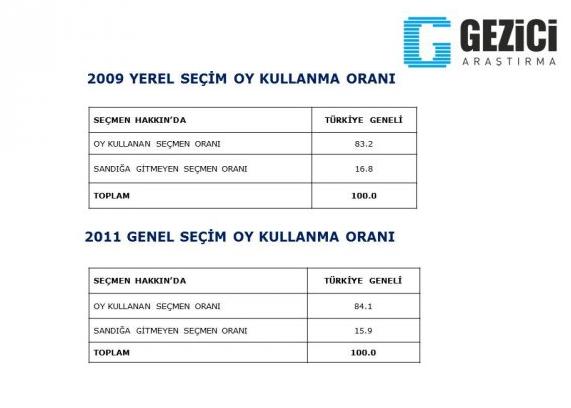 AK Partide olay olacak anket!  galerisi resim 2