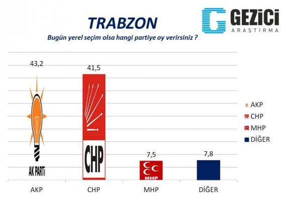 AK Partide olay olacak anket!  galerisi resim 5